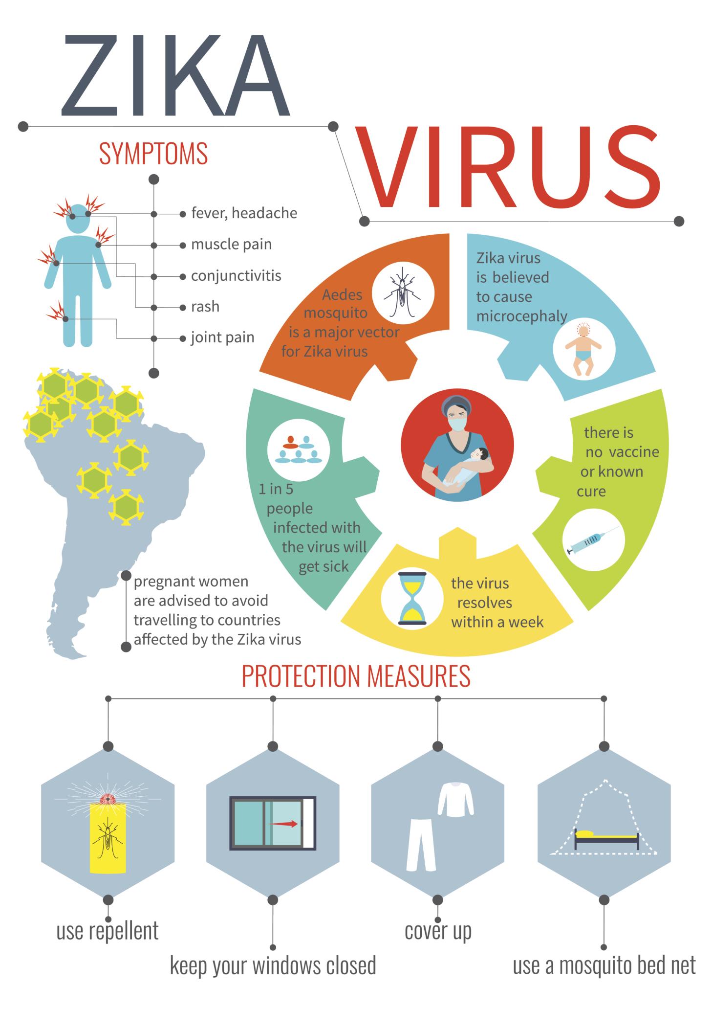 zika virus rash